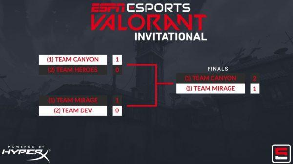 ESPN Esports VALORANT Invitational - comment regarder, support et résultats